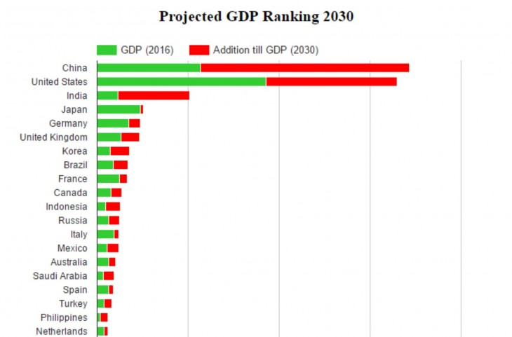 Gross domestic product by 2030